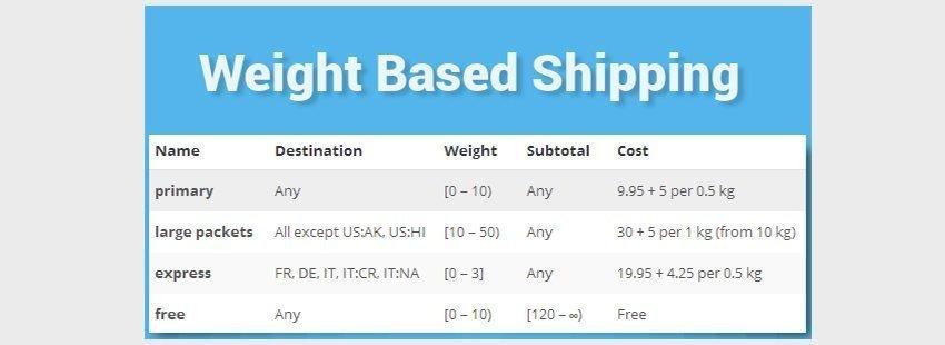 افزونه حمل و نقل ووکامرس بر اساس وزنWooCommerce Weight Based Shipping