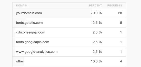 کاهش درخواست های HTTP